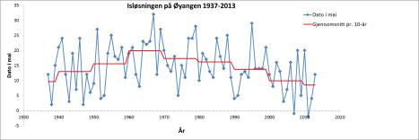 Isløsningen på Øyangen 1937-2013